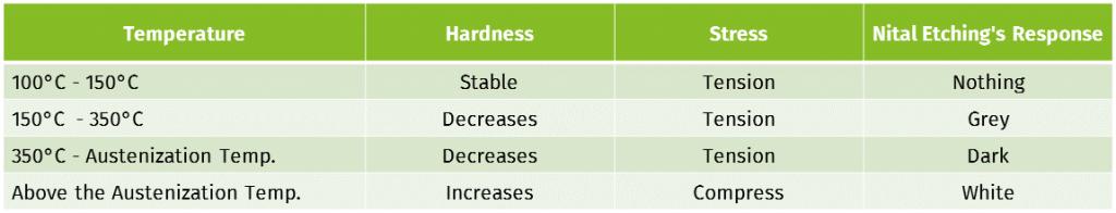 grinding damages vs temperature