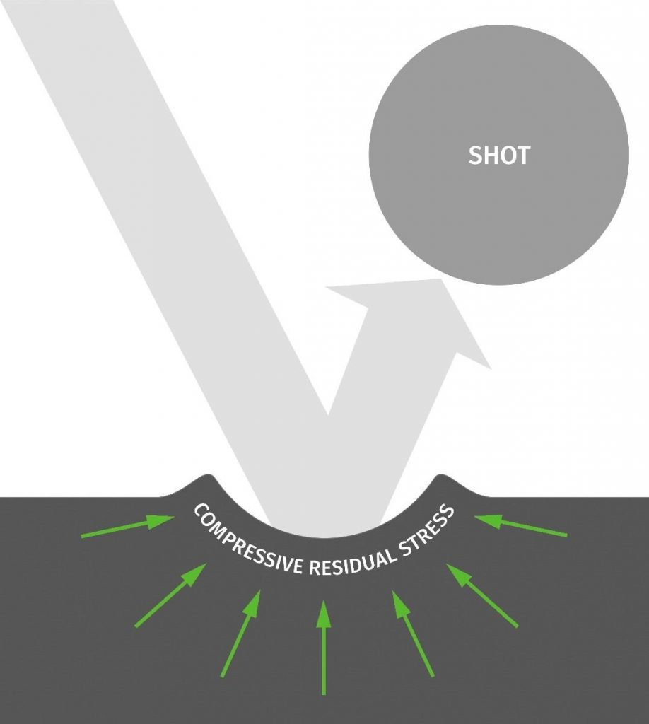 Stress formation during shot peening process