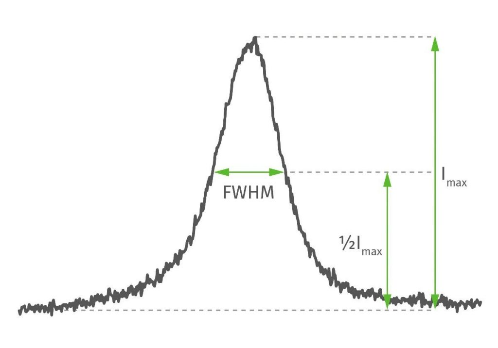 The width of the diffracted peak is affected by micro stresses and imperfections in the crystal structure (i.e. dislocations, plastic deformation, etc.).