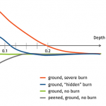 typical residual stress profiles