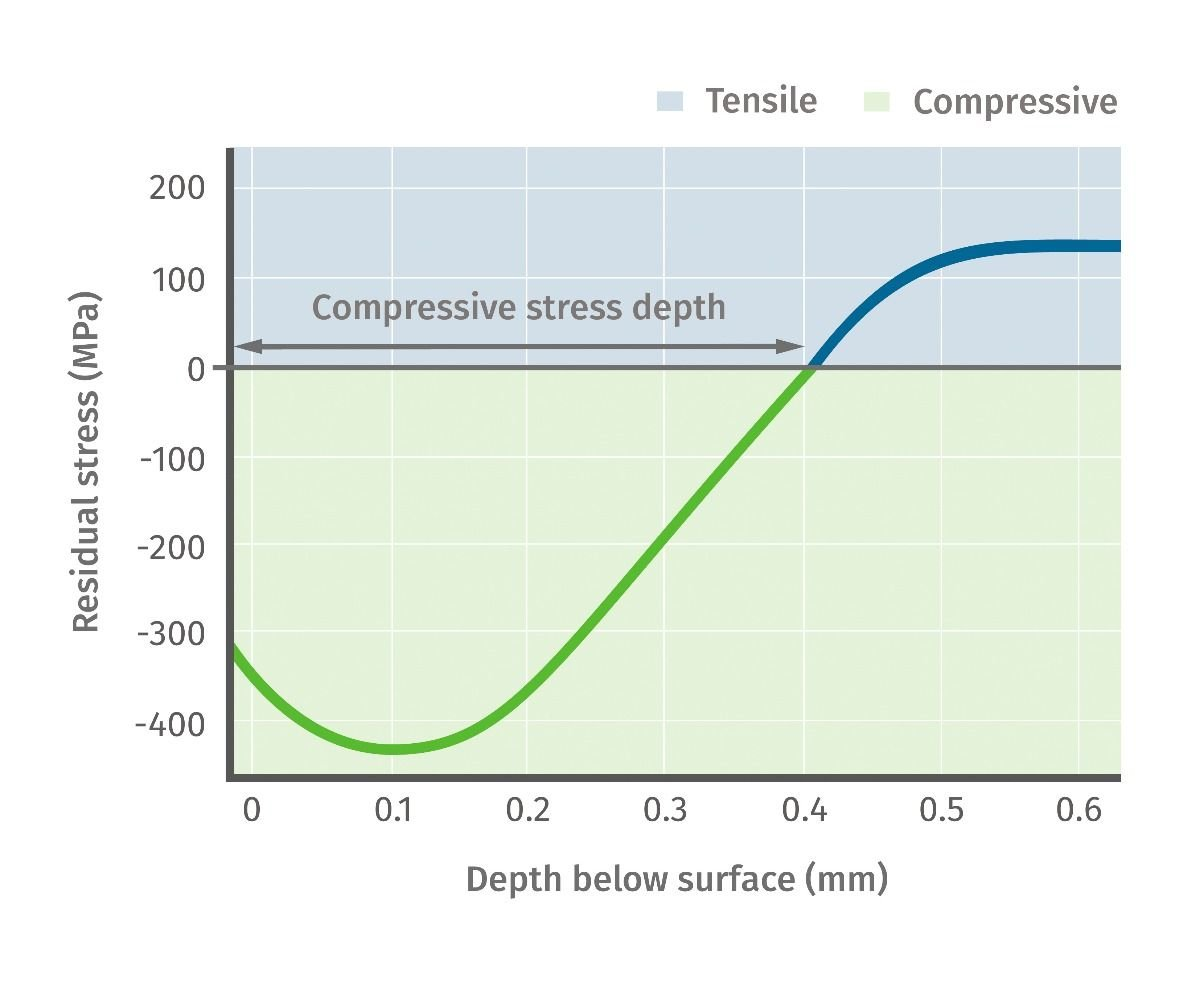 Typical shot peened surface's stress depth profile. In this example, over 400 MPa of compressive residual stress is induced on the subsurface layers of the component. Through the depth, changes in the stress direction and values are confirmed by X-ray diffraction.