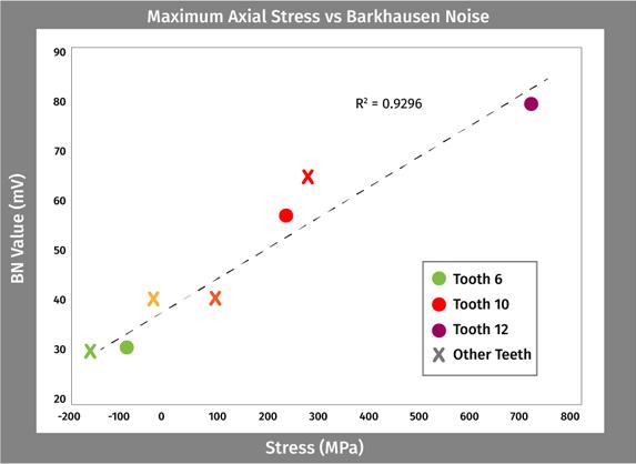 stress vs barkhausen noise graph