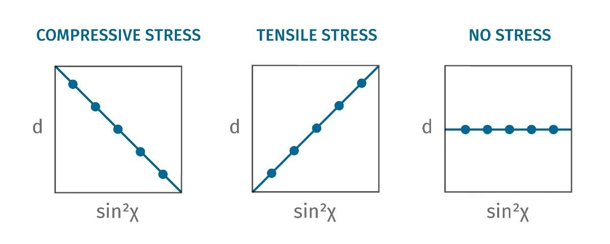 diagram of stresses