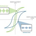 density vs field strength