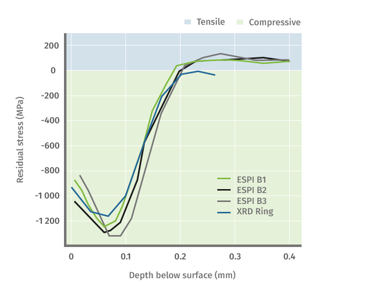 The graph shows four different stress depth profile of a shot-peened steel part. First, the part has been measured with X-ray diffraction (XRD Ring) and then consecutively three times with ESPI/Hole drilling technique (ESPI B1, B2, B3) to verify reliable and consistent results.
