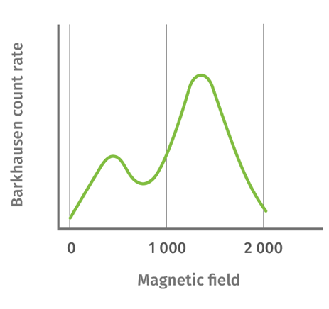magnetic field changes