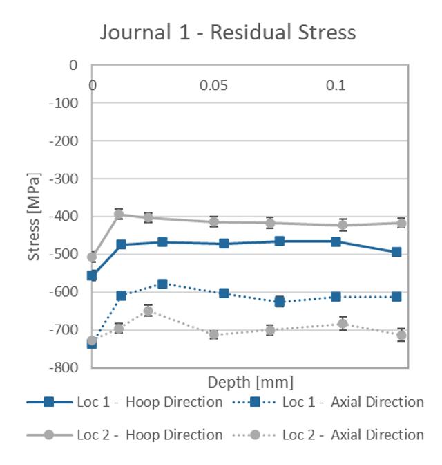 Residual stress depth profile results of crankshaft journal