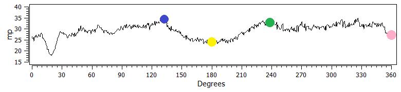 Barkhausen noise measurement results on camshaft lobe.