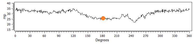 Barkhausen noise measurement result on camshaft lobe