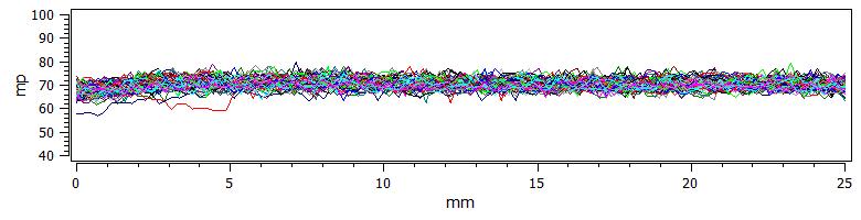 Barkhausen noise results on gear