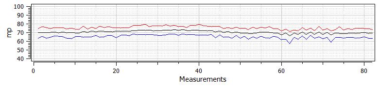 OK Gear Aggregate (Max-Min-Avg) Data