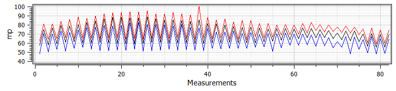 NOK Gear Aggregate (Max-Min-Avg) Data