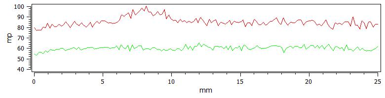 NOK Gear Left (green) vs. Right (red) Flank Scans