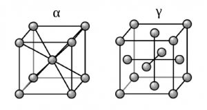 Crystal structures of ferritic (alpha) and austenitic steel (gamma).