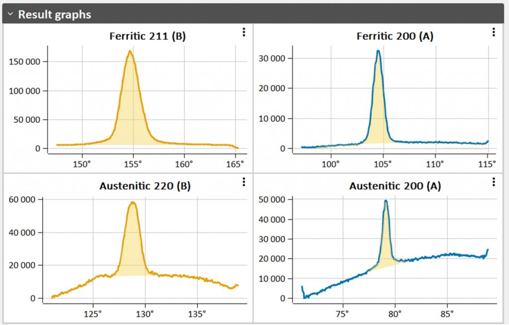 Ferritic and Austenitic peaks
